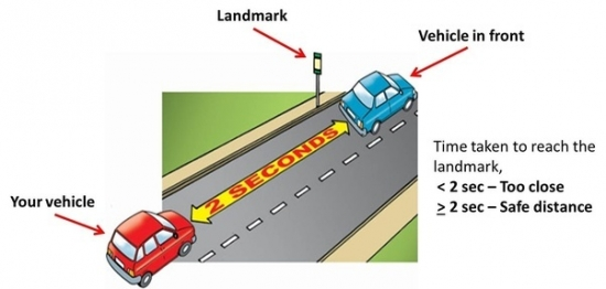 Allow at least a 2-second gap between you and the vehicle in front on roads carrying faster-moving traffic Double this on wet roads